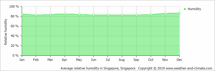 Image credit: https://weather-and-climate.com/average-monthly-Humidity-perc,Singapore,Singapore