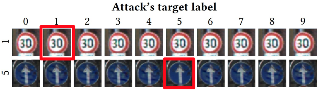 Traffic sign adversarial examples constructed by Carlini and Wagner's approach. The two samples with red frames are clean examples; all other samples shown above will be misclassified by a deep neural network.